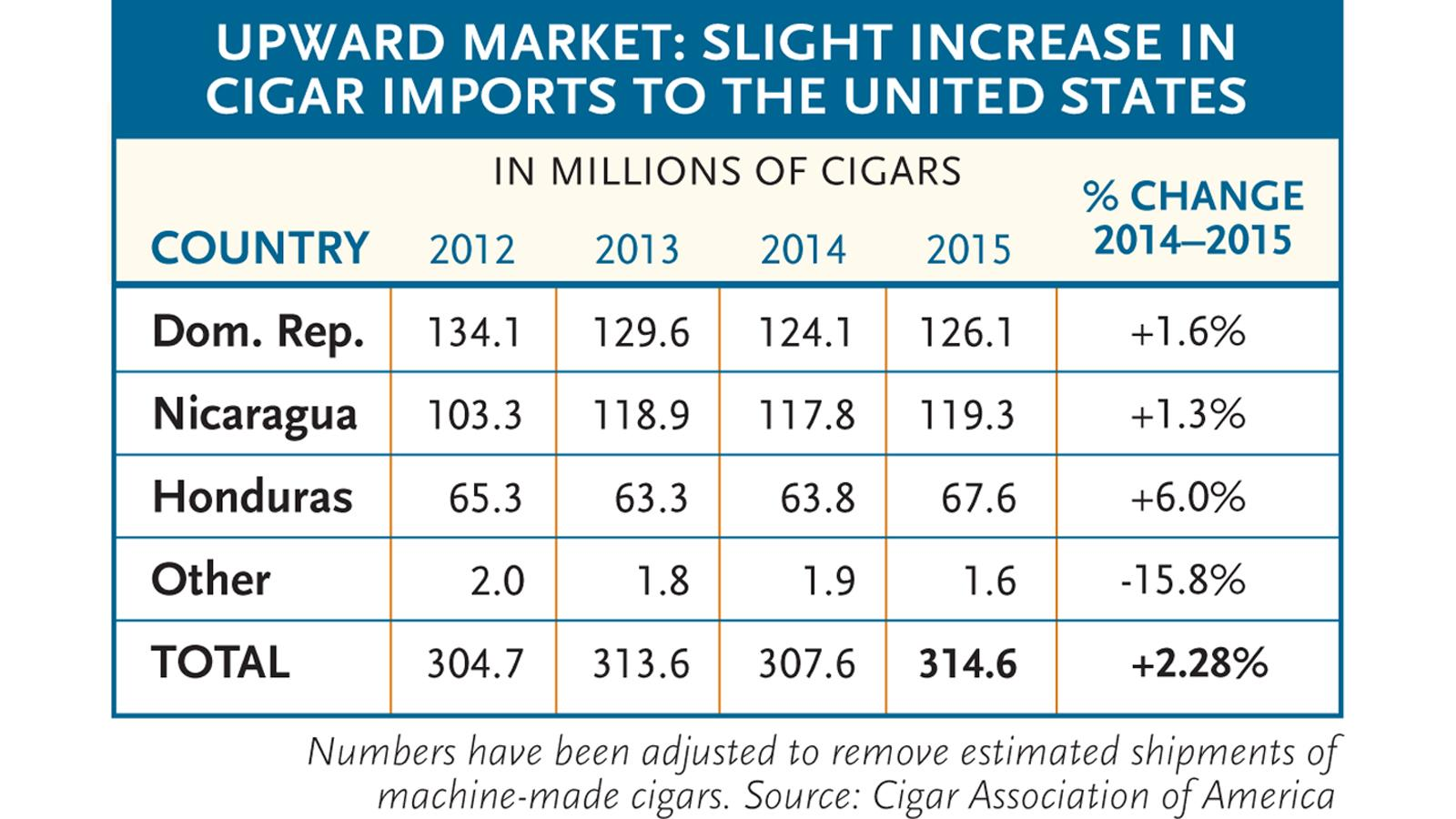 U.S. Imported 315 Million Premium Cigars In 2015; Up 2.3 Percent
