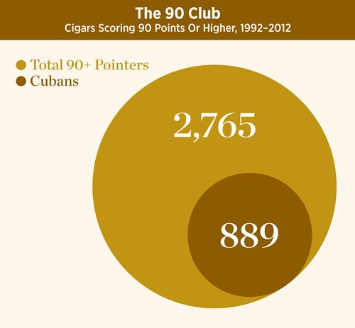 Cigar Aficionado ratings chart, 3.