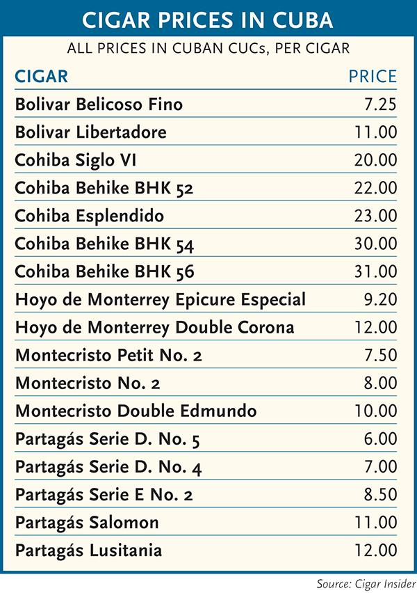 Cigar Prices in Cuba chart.