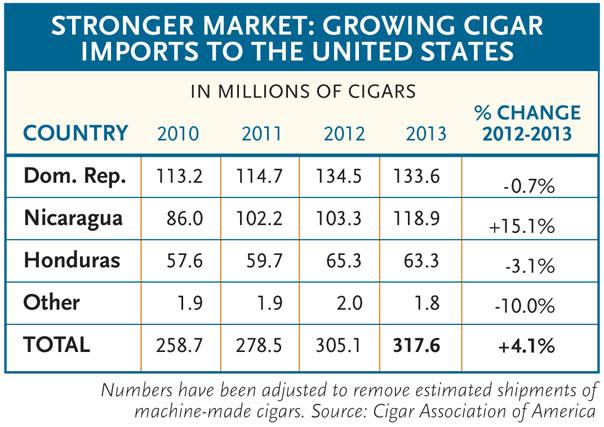 Cigar Association of America chart for 2013.
