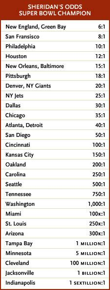 Super Bowl odds prediction