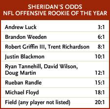 Sheridan's odds offensive rooke of the year