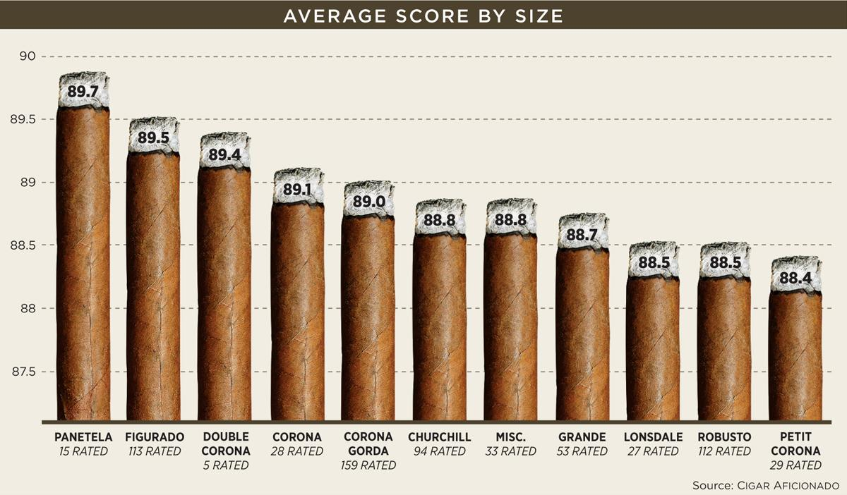 Average Score By Size