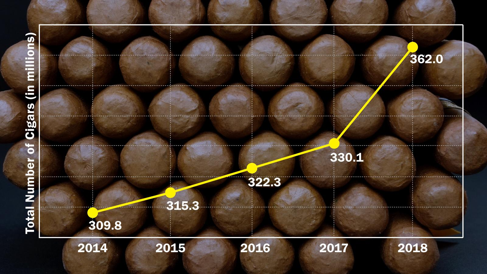 Best Year For Handmade Cigar Imports Since 1997
