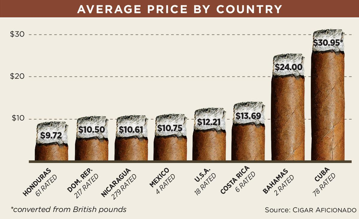 Average Price by Country