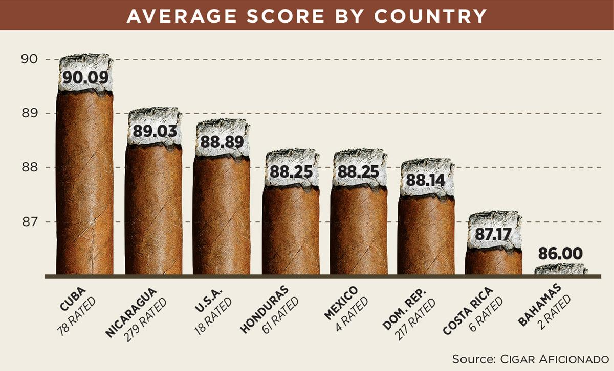 Average Score by Country