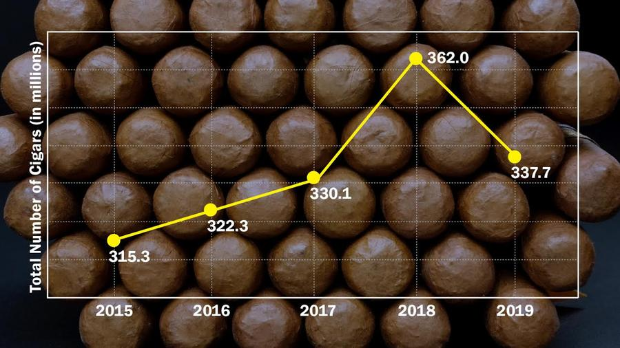 Cigar Imports Cool For 2019