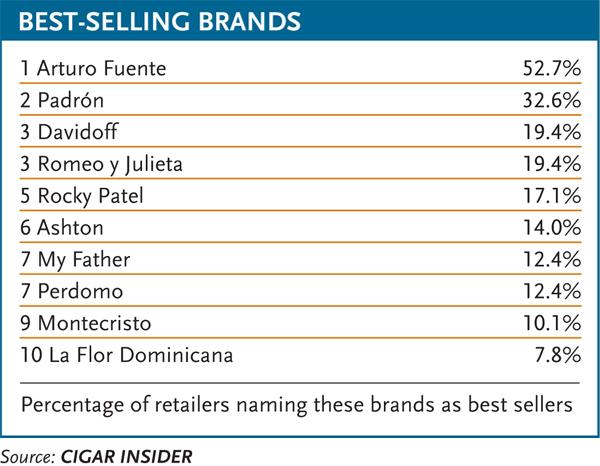 Best-Selling Brands