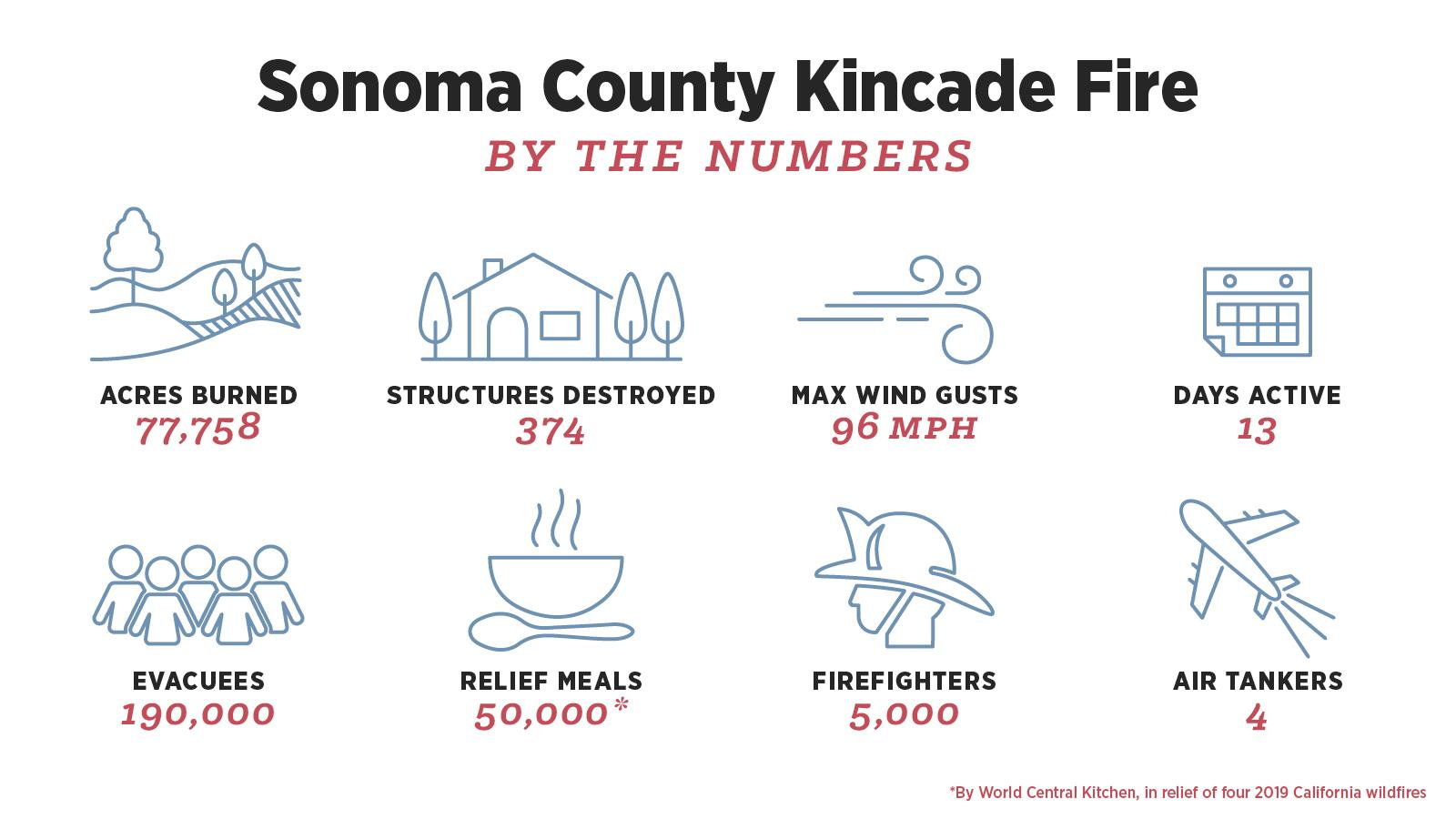 Kincade Fire by the numbers infographic