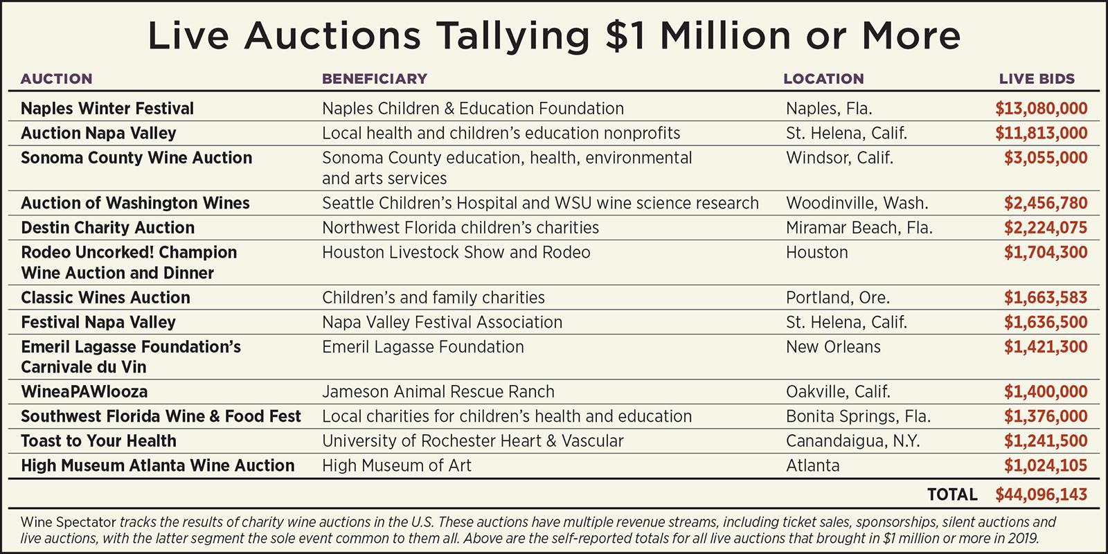 2019's Top Charity Auctions chart
