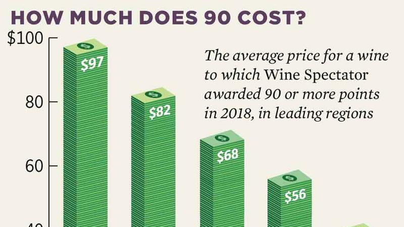 The Year in Wine: 2018 in Perspective