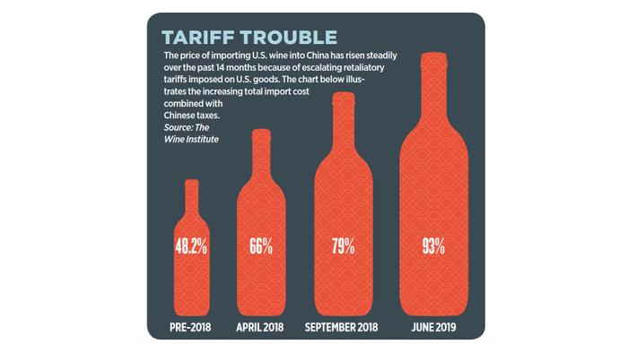 U.S. Wineries Stung by Trade Wars